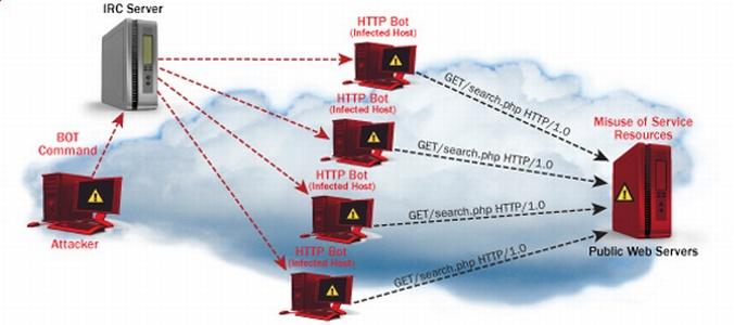Banche US in allarme per minaccia attacco DDoS
