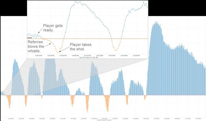 I Mondiali e la loro interferenza sulla quotidianità e sui Tweet