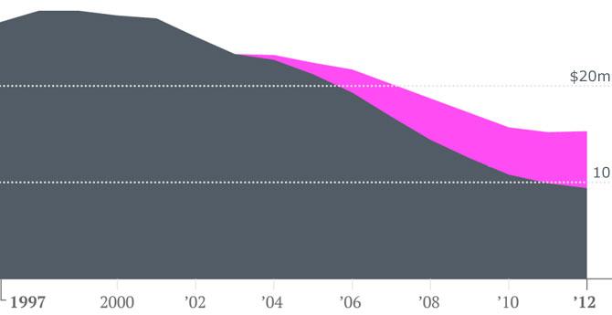 Grazie Steve: vendite musicali in crescita per la prima volta dal 1998
