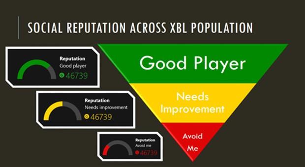 Gamers di Xbox One giudicati per la condotta